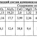Химический состав компонентов