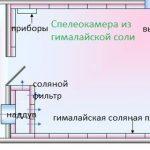 План бани из гималайской соли