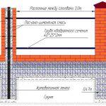 Схема фундамента для забора с кирпичными столбами