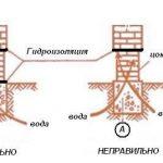 Схема гидроизоляции кирпичного цоколя