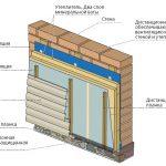 Схема облицовки стены под сайдинг