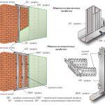 Схема обшивки стен гипсокартоном на металлический каркас