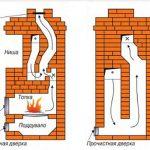 Схема печи длительного горения