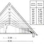 Схема расчета высоты и наклона двухскатной крыши