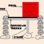 Схема расположения печи без фундамента