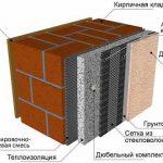 Схема штукатурки кирпичной поверхности