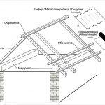 Схема устройства двускатной крыши