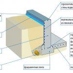 Схема устройства сборного фундамента с подвалом