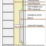 Схема утепления пеноизолом