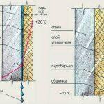 Схема утепления стены с паробарьером
