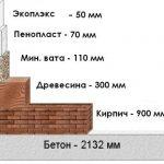 График видов теплоизоляционных материалов