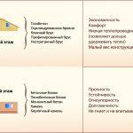 Виды материалов для комбинированных домов