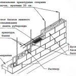 Армирование стены из блоков
