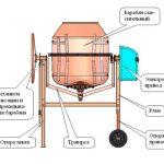 Бетономешалка устройство