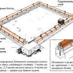 Фундамент из кирпича на бетонной ленточной основе