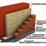 Схема стены для сауны