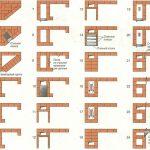 Схема кладки угловой печи