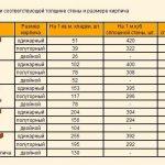 Таблица расчета кирпичей