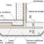 Схема кирпичного цоколя