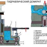 Схема гидравлического домкрата