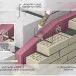 Схема утепления стены из силикатного кирпича
