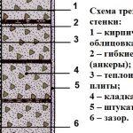 Как обложить дом из пеноблоков кирпичом