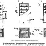 Схема усиления кирпичных столбов обоймами