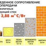 Оценка теплопроводности материалов