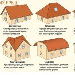 Виды крыш для дома