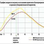 График скорости нагрева и остывания кирпича