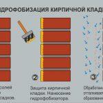 Этапы гидрофобизации