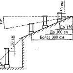 Размеры вентканалов кирпичной кладке