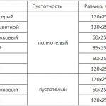 Размеры гиперпрессованного кирпича