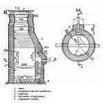 Схема кладки кирпичного колодца