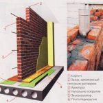Огнестойкость кирпичной перегородки 120 мм