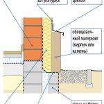 Схема отделки цоколя кирпичом или камнем