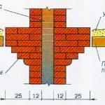 Схема прохода дымохода через горючее перекрытие