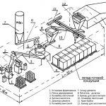 Схема производства гиперпрессованного кирпича