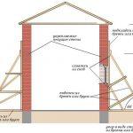 Схема усиления кирпичных стен