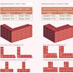 Схемы кирпичной кладки