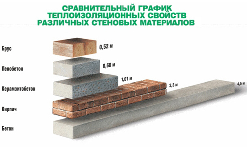 Сравнение различных видов стройматериалов