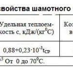 Таблица свойств шамотного кирпича