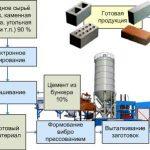 Схема производство кирпича
