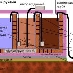 Технология строительства септика из кирпича