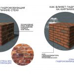 Влияние гидрофобизации на кирпичную стену