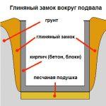 Схема устройства глиняного замка