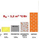 Оптимальная толщина стены из различных материалов