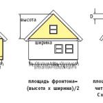 Расчет площади фронтона