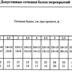 Таблица расчета сечения балок перекрытий