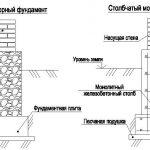 Схема сборного и столбчатого монолитного фундамента